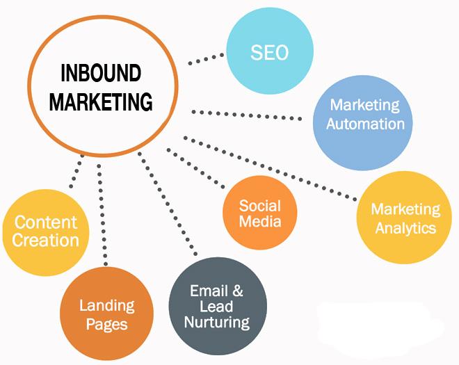 Inbound-Marketing-Resmi